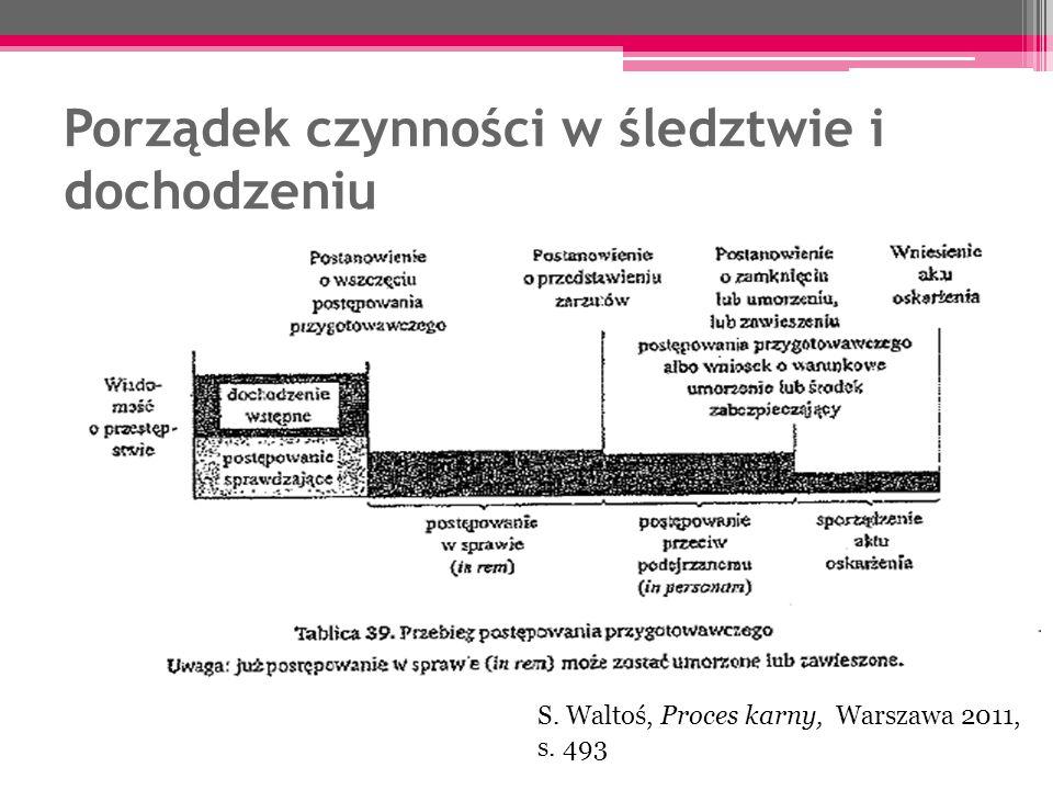Porządek czynności w śledztwie i dochodzeniu S. Waltoś, Proces karny, Warszawa 2011, s. 493