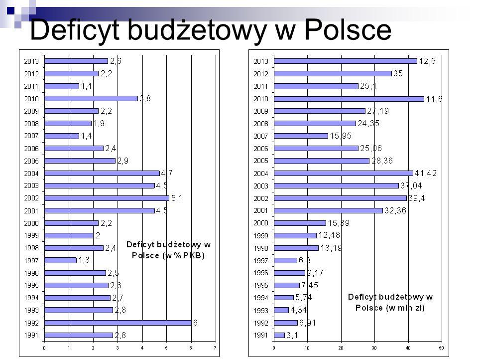Deficyt budżetowy w Polsce