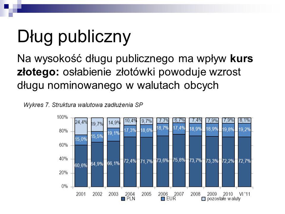 Dług publiczny Na wysokość długu publicznego ma wpływ kurs złotego: osłabienie złotówki powoduje wzrost długu nominowanego w walutach obcych 18