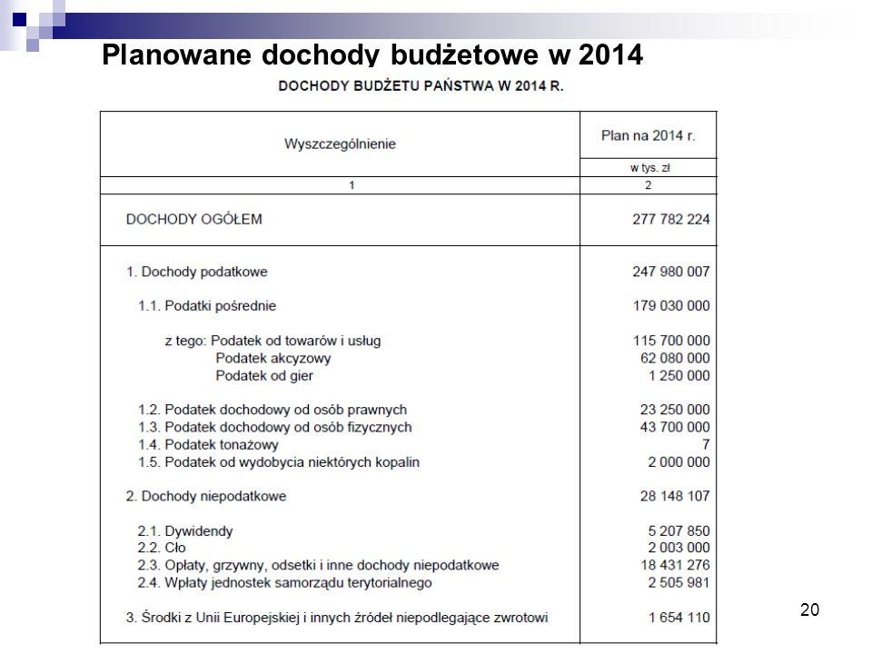 20 Planowane dochody budżetowe w 2014