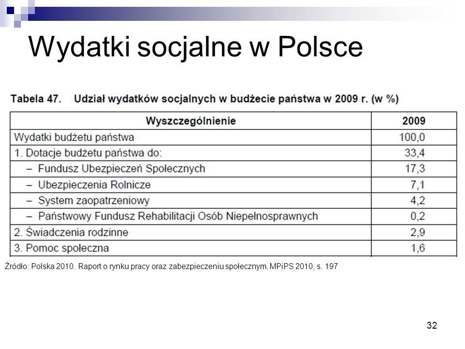Wydatki socjalne w Polsce 32 Źródło: Polska 2010. Raport o rynku pracy oraz zabezpieczeniu społecznym, MPiPS 2010, s. 197