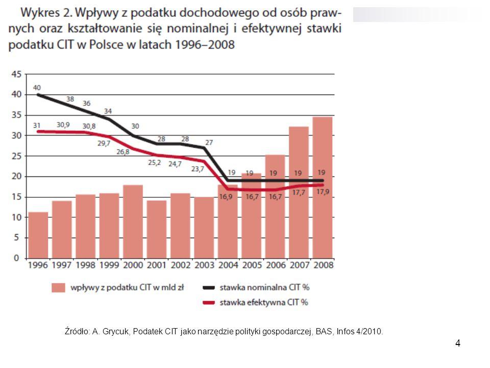 4 Źródło: A. Grycuk, Podatek CIT jako narzędzie polityki gospodarczej, BAS, Infos 4/2010.
