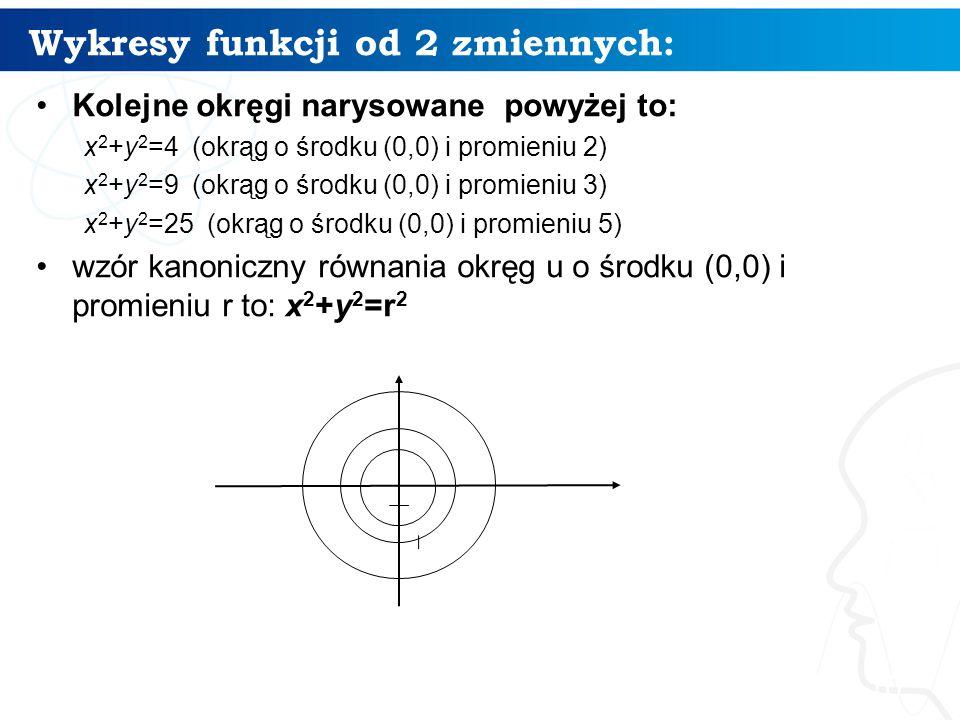 Wykresy funkcji od 2 zmiennych: 10 Kolejne okręgi narysowane powyżej to: x 2 +y 2 =4 (okrąg o środku (0,0) i promieniu 2) x 2 +y 2 =9 (okrąg o środku