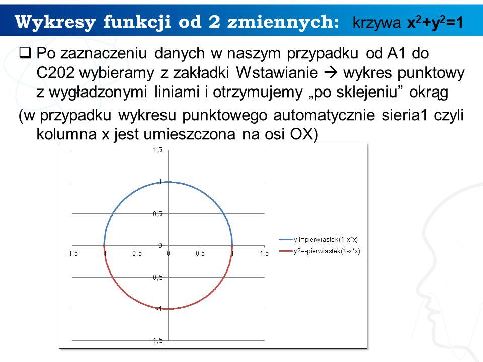 Wykresy funkcji od 2 zmiennych: 10 Kolejne okręgi narysowane powyżej to: x 2 +y 2 =4 (okrąg o środku (0,0) i promieniu 2) x 2 +y 2 =9 (okrąg o środku (0,0) i promieniu 3) x 2 +y 2 =25 (okrąg o środku (0,0) i promieniu 5) wzór kanoniczny równania okręg u o środku (0,0) i promieniu r to: x 2 +y 2 =r 2
