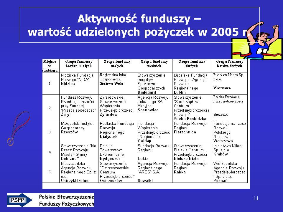 11 Aktywność funduszy – wartość udzielonych pożyczek w 2005 r.