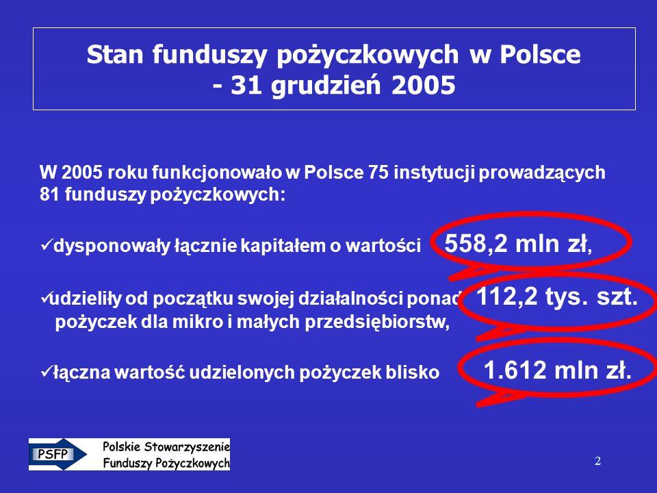 2 W 2005 roku funkcjonowało w Polsce 75 instytucji prowadzących 81 funduszy pożyczkowych: dysponowały łącznie kapitałem o wartości 558,2 mln zł, udzieliły od początku swojej działalności ponad 112,2 tys.