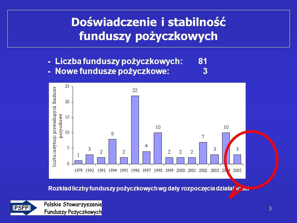 3 - Liczba funduszy pożyczkowych: 81 - Nowe fundusze pożyczkowe: 3 Rozkład liczby funduszy pożyczkowych wg daty rozpoczęcia działalności Doświadczenie i stabilność funduszy pożyczkowych