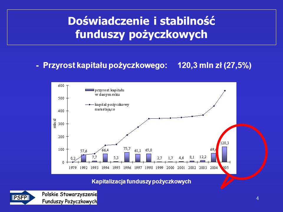 4 - Przyrost kapitału pożyczkowego: 120,3 mln zł (27,5%) Kapitalizacja funduszy pożyczkowych Doświadczenie i stabilność funduszy pożyczkowych