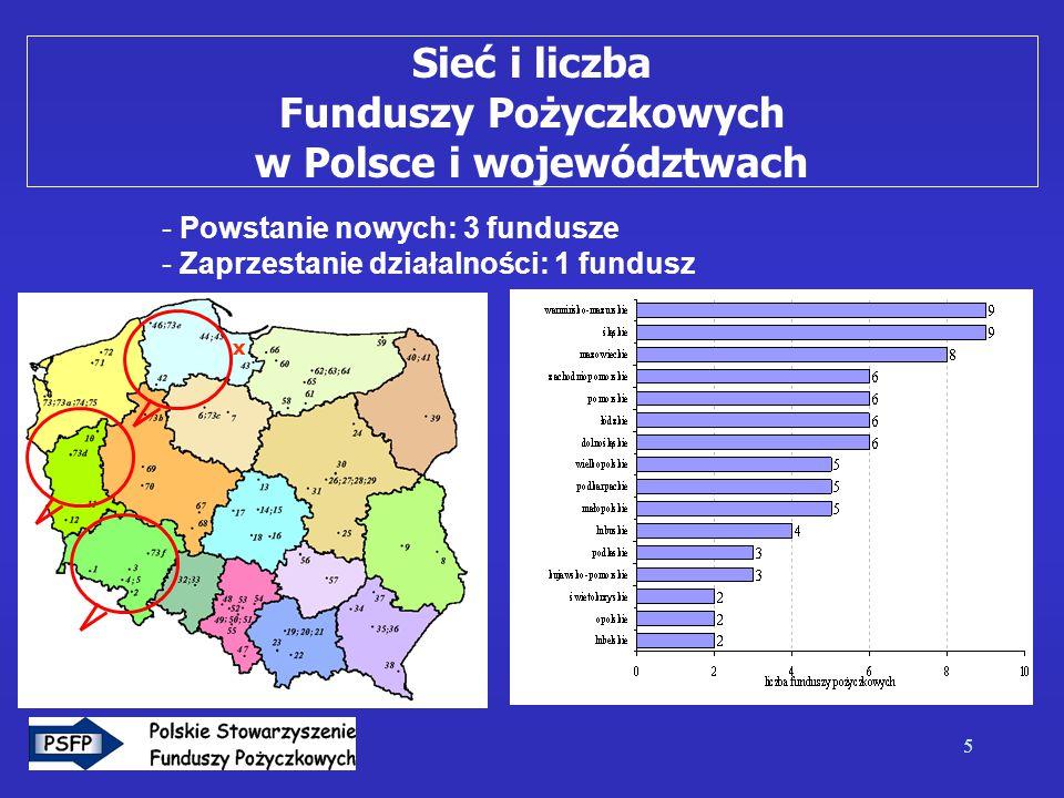 5 Sieć i liczba Funduszy Pożyczkowych w Polsce i województwach x - Powstanie nowych: 3 fundusze - Zaprzestanie działalności: 1 fundusz