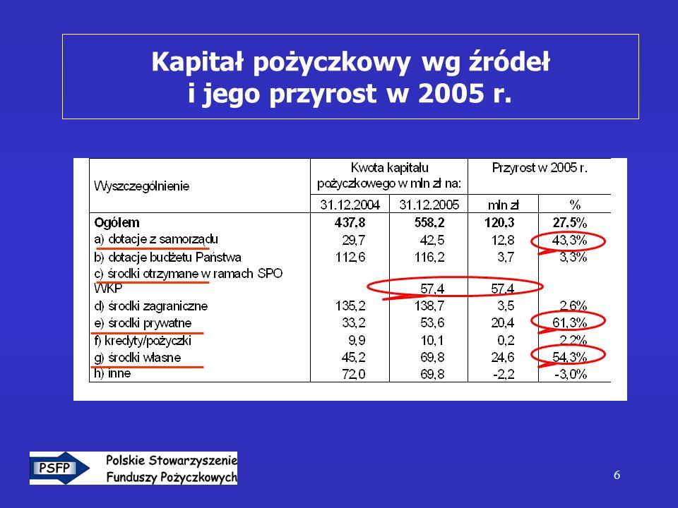 6 Kapitał pożyczkowy wg źródeł i jego przyrost w 2005 r.