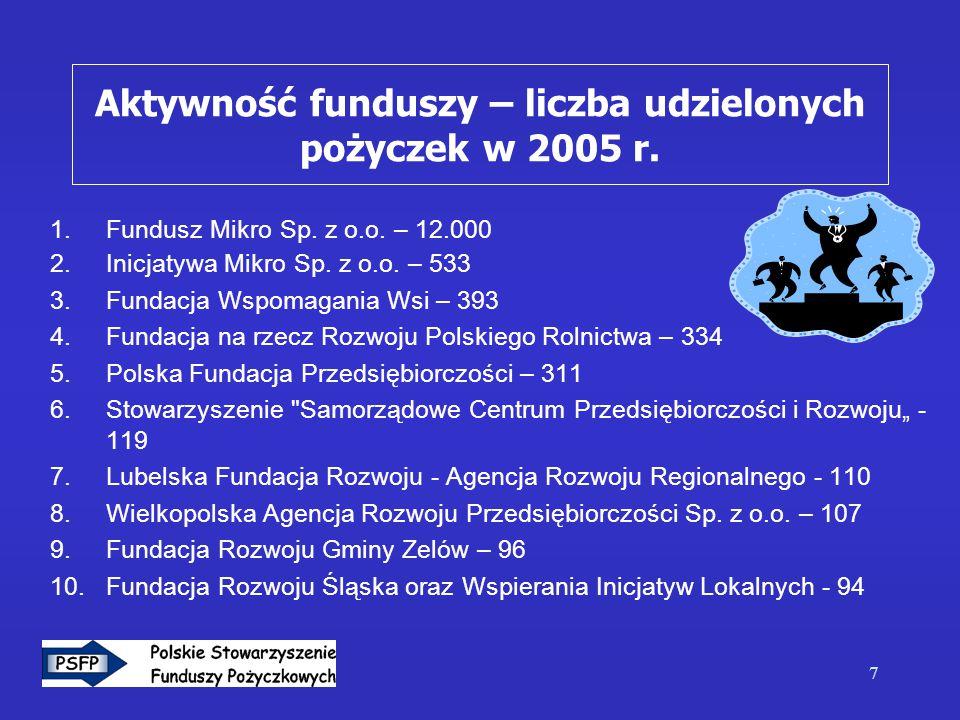 7 1.Fundusz Mikro Sp. z o.o. – 12.000 2.Inicjatywa Mikro Sp.
