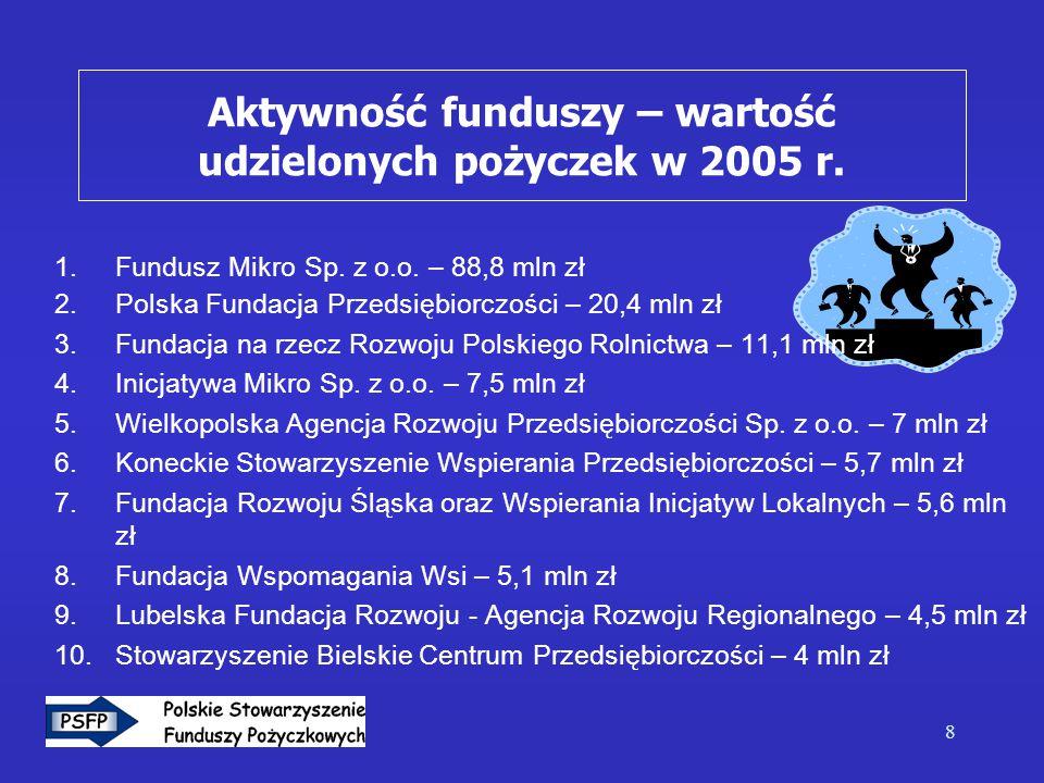 8 1.Fundusz Mikro Sp. z o.o.