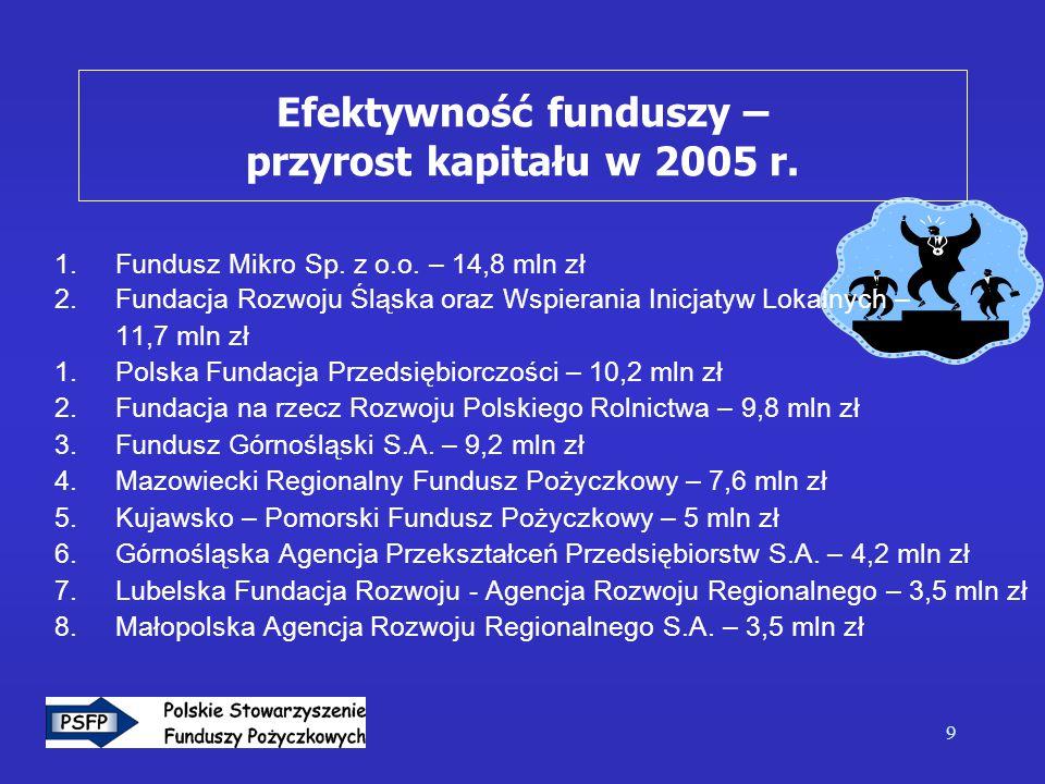 10 Aktywność funduszy – liczba udzielonych pożyczek w 2005 r.