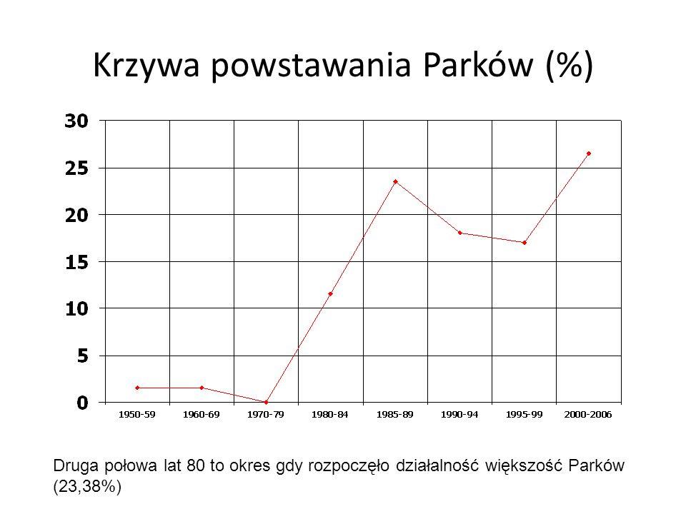 Krzywa powstawania Parków (%) Druga połowa lat 80 to okres gdy rozpoczęło działalność większość Parków (23,38%)