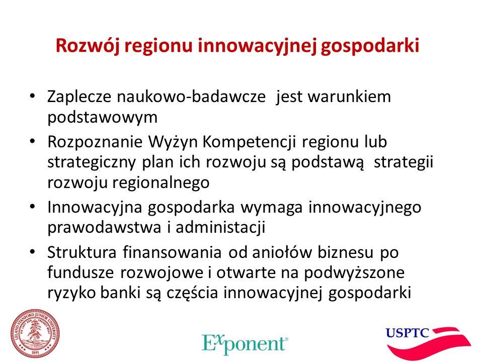 Rozwój regionu innowacyjnej gospodarki Zaplecze naukowo-badawcze jest warunkiem podstawowym Rozpoznanie Wyżyn Kompetencji regionu lub strategiczny plan ich rozwoju są podstawą strategii rozwoju regionalnego Innowacyjna gospodarka wymaga innowacyjnego prawodawstwa i administacji Struktura finansowania od aniołów biznesu po fundusze rozwojowe i otwarte na podwyższone ryzyko banki są częścia innowacyjnej gospodarki