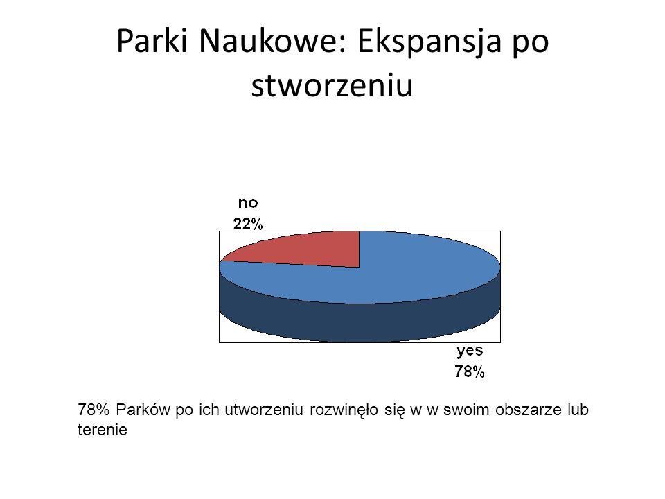 Parki Naukowe: Ekspansja po stworzeniu 78% Parków po ich utworzeniu rozwinęło się w w swoim obszarze lub terenie