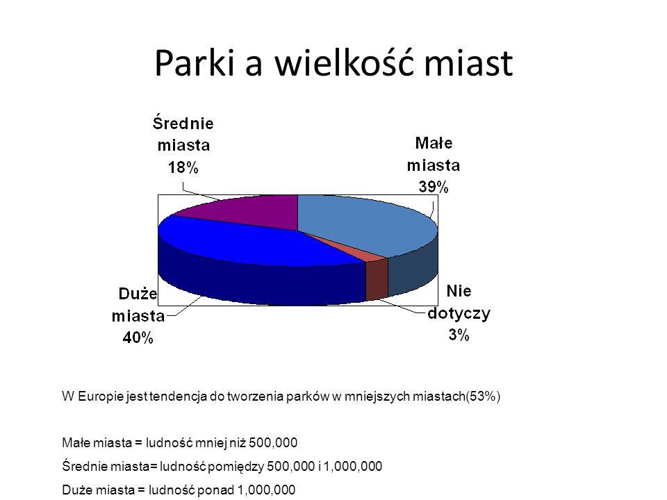 Parki a wielkość miast W Europie jest tendencja do tworzenia parków w mniejszych miastach(53%) Małe miasta = ludność mniej niż 500,000 Średnie miasta= ludność pomiędzy 500,000 i 1,000,000 Duże miasta = ludność ponad 1,000,000
