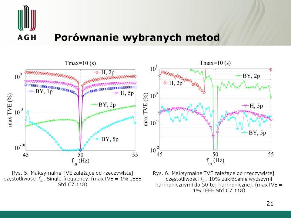 21 Porównanie wybranych metod Rys. 5. Maksymalne TVE zależące od rzeczywistej częstotliwości f in. Single frequency. (maxTVE = 1% IEEE Std C7.118) Rys