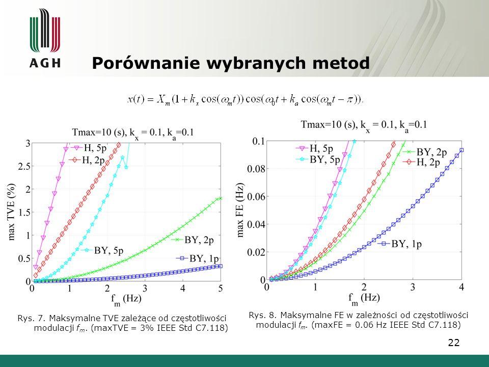 22 Porównanie wybranych metod Rys. 7. Maksymalne TVE zależące od częstotliwości modulacji f m. (maxTVE = 3% IEEE Std C7.118) Rys. 8. Maksymalne FE w z