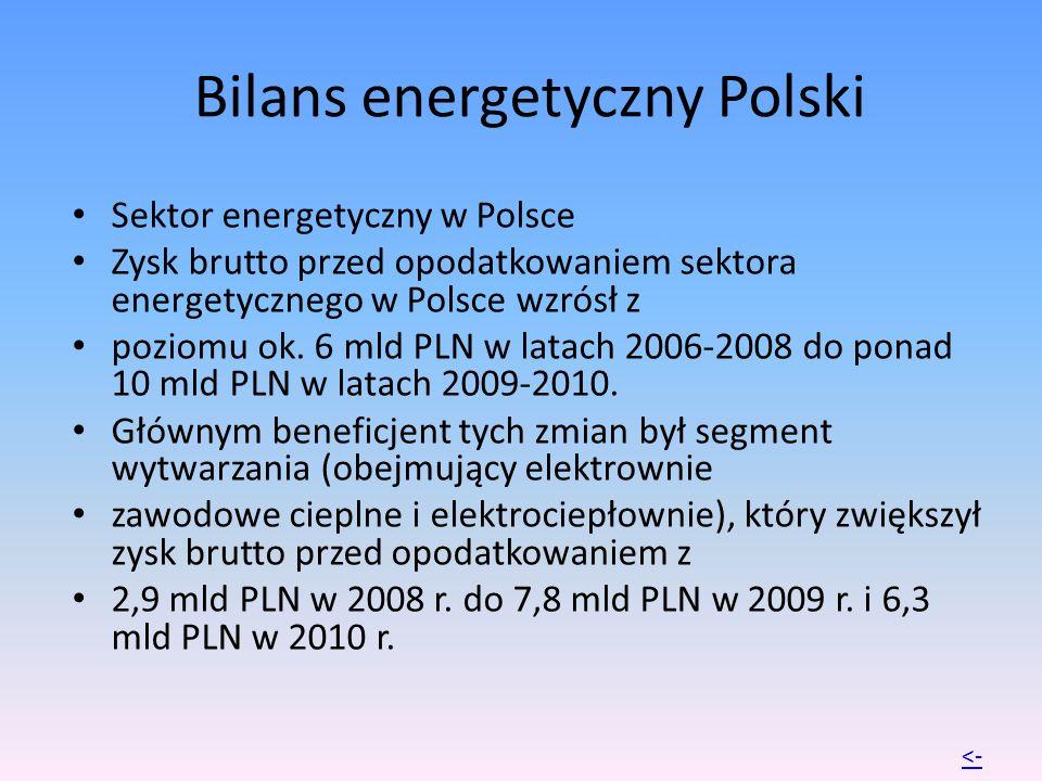 Bilans energetyczny Polski Sektor energetyczny w Polsce Zysk brutto przed opodatkowaniem sektora energetycznego w Polsce wzrósł z poziomu ok. 6 mld PL