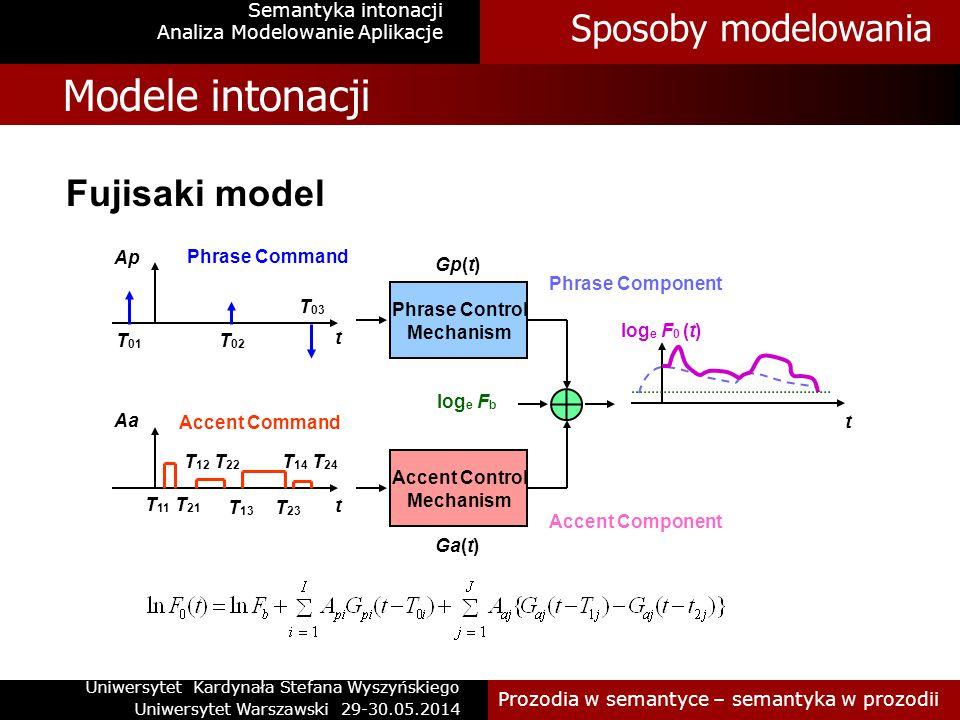 Semantyka intonacji Modele intonacji Wysokie (H) i niskie (L) tony są skojarzone z prozodycznymi zdarzeniami.
