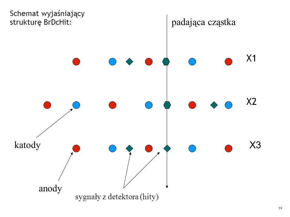 19 Schemat wyjaśniający strukturę BrDcHit: anody katody sygnały z detektora (hity) padająca cząstka X1 X2 X3