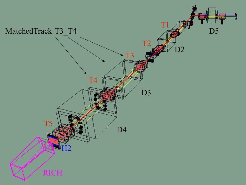 22 T1 T2 T3 T4 D2 D3 D4 T5 D5 RICH H2 MatchedTrack T3_T4