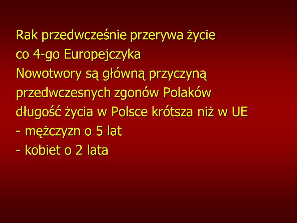 Rak przedwcześnie przerywa życie co 4-go Europejczyka Nowotwory są główną przyczyną przedwczesnych zgonów Polaków długość życia w Polsce krótsza niż w UE - mężczyzn o 5 lat - kobiet o 2 lata