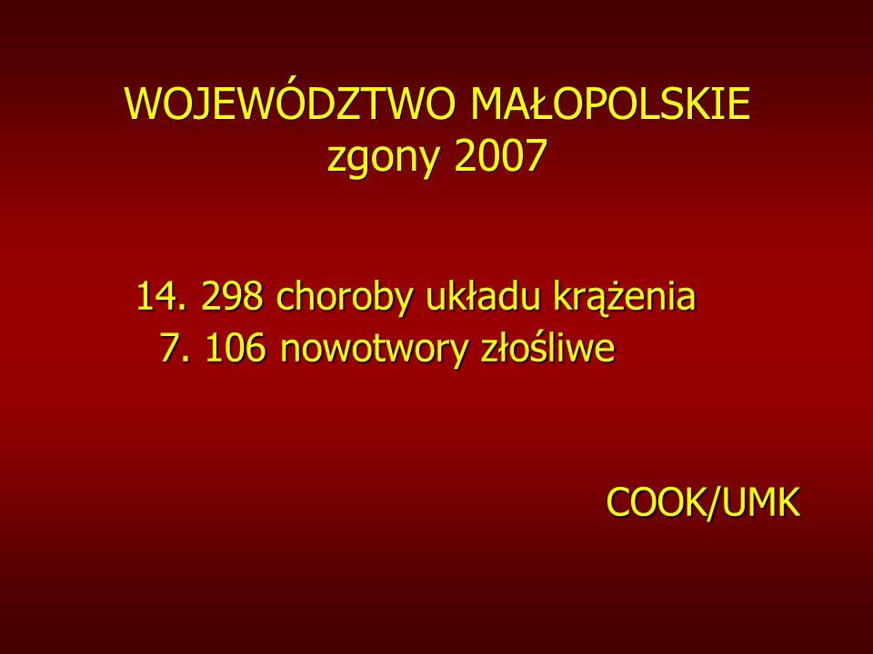 WOJEWÓDZTWO MAŁOPOLSKIE zgony 2007 14. 298 choroby układu krążenia 7.