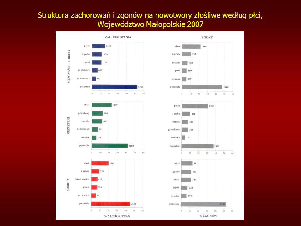 Struktura zachorowań i zgonów na nowotwory złośliwe według płci, Województwo Małopolskie 2007