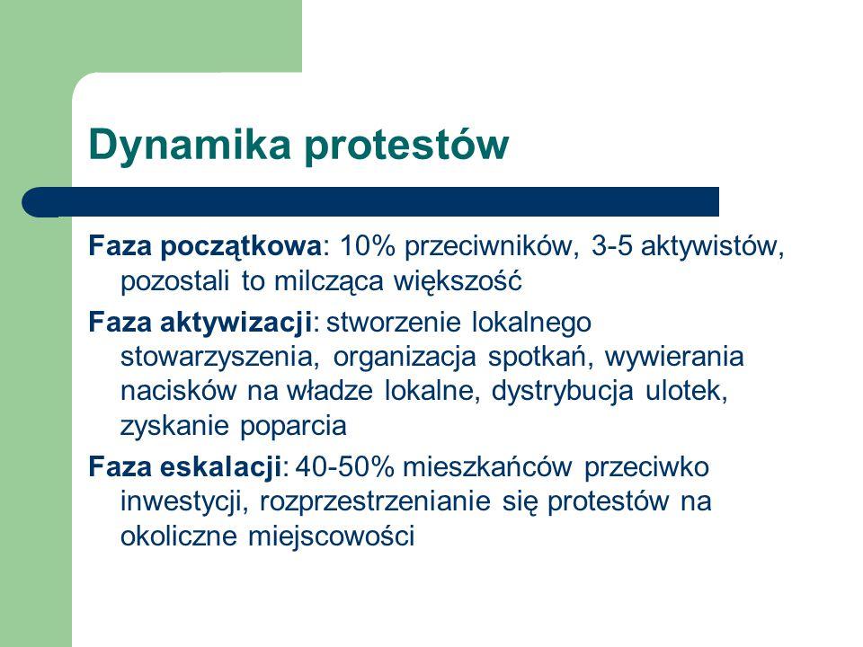 Dynamika protestów Faza początkowa: 10% przeciwników, 3-5 aktywistów, pozostali to milcząca większość Faza aktywizacji: stworzenie lokalnego stowarzyszenia, organizacja spotkań, wywierania nacisków na władze lokalne, dystrybucja ulotek, zyskanie poparcia Faza eskalacji: 40-50% mieszkańców przeciwko inwestycji, rozprzestrzenianie się protestów na okoliczne miejscowości