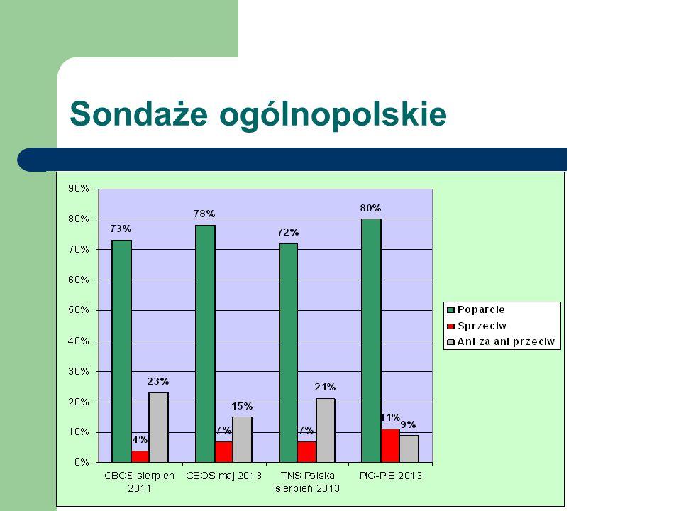 Sondaże ogólnopolskie