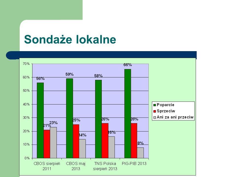 Sondaże 51% społeczeństwa uważa, że wydobycie gazu z łupków jest bezpieczne dla środowiska 17% uważa, że nie jest bezpieczne Protesty mają charakter lokalny