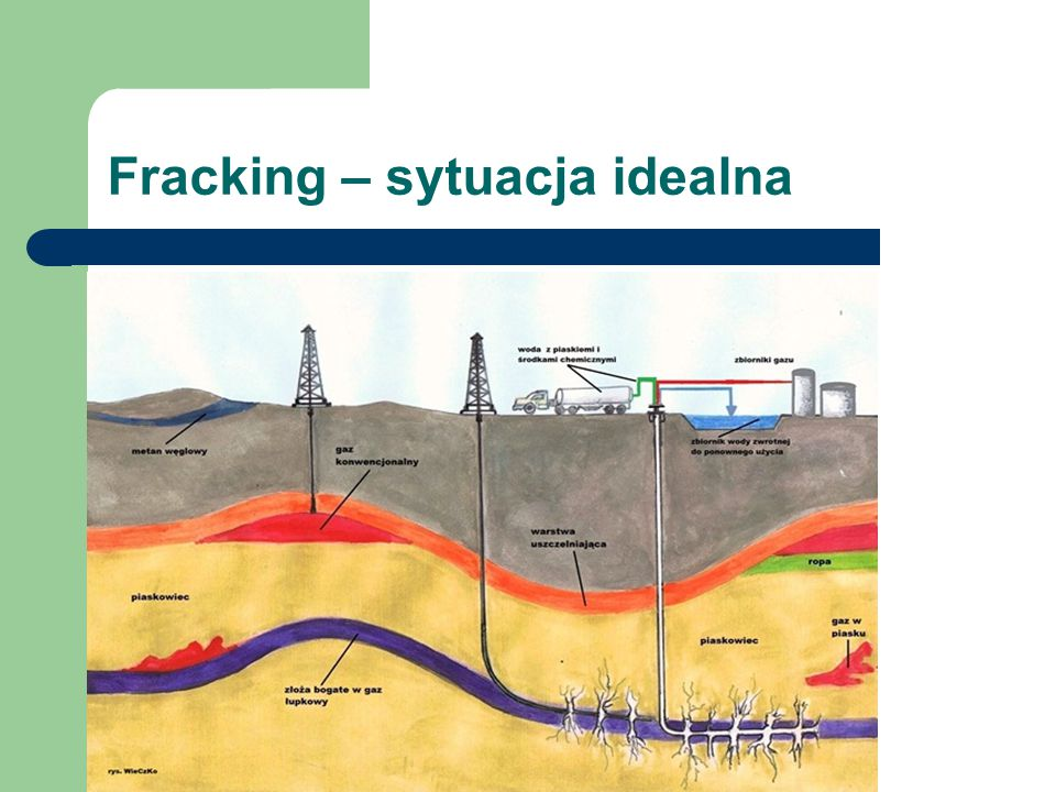 Fracking – sytuacja idealna