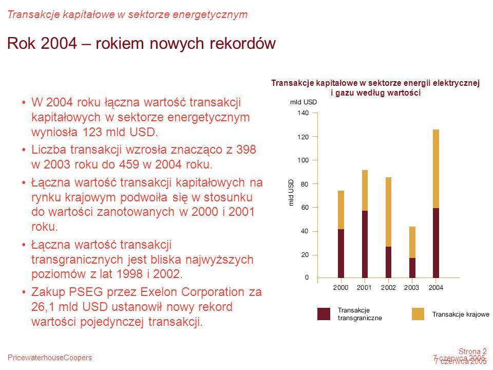 PricewaterhouseCoopers Transakcje kapitałowe w sektorze energetycznym Strona 2 7 czerwca 2005 Rok 2004 – rokiem nowych rekordów W 2004 roku łączna wartość transakcji kapitałowych w sektorze energetycznym wyniosła 123 mld USD.