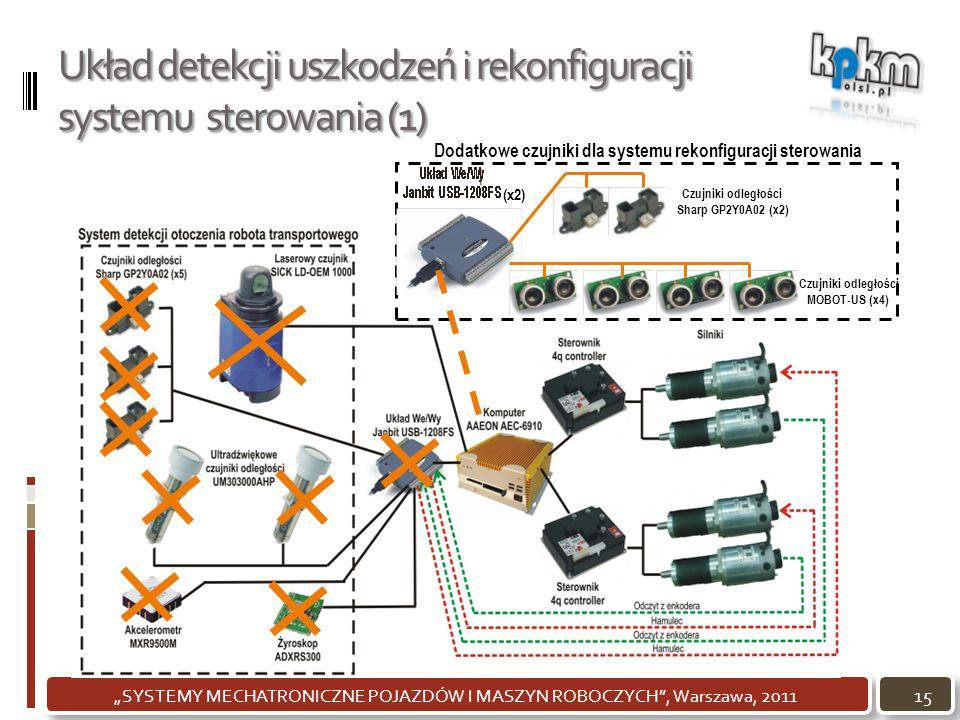 """Układ detekcji uszkodzeń i rekonfiguracji systemu sterowania (1) 15""""SYSTEMY MECHATRONICZNE POJAZDÓW I MASZYN ROBOCZYCH"""", Warszawa, 2011 Czujniki odleg"""