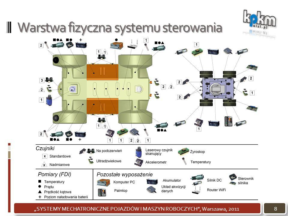 """Warstwa fizyczna systemu sterowania 8""""SYSTEMY MECHATRONICZNE POJAZDÓW I MASZYN ROBOCZYCH"""", Warszawa, 2011"""