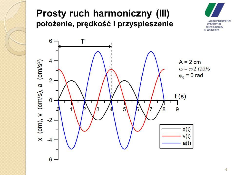 Prosty ruch harmoniczny (III) położenie, prędkość i przyspieszenie 4