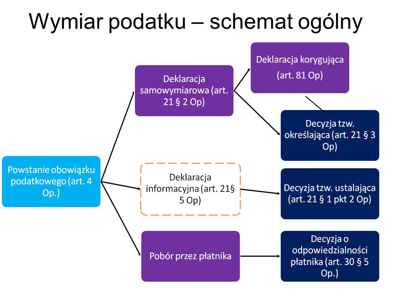 Rodzaje spraw wymiarowych wymiar dokonywany przez organ podatkowy obligatoryjnie (art.