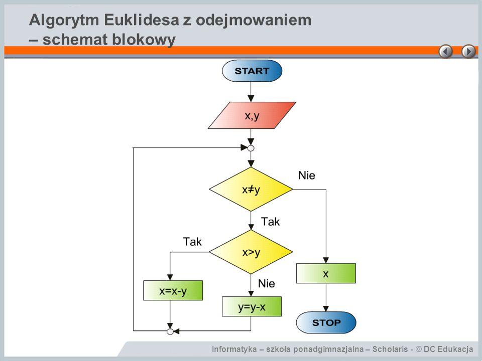 Informatyka – szkoła ponadgimnazjalna – Scholaris - © DC Edukacja Algorytm Euklidesa z odejmowaniem – schemat blokowy