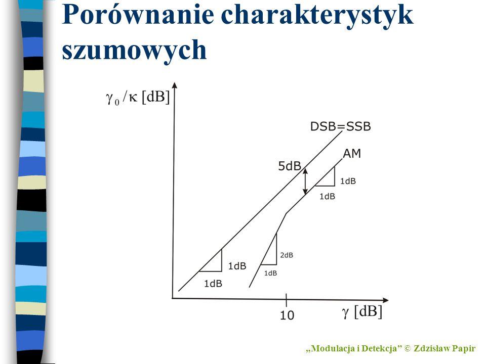 """Porównanie charakterystyk szumowych """"Modulacja i Detekcja"""" © Zdzisław Papir"""