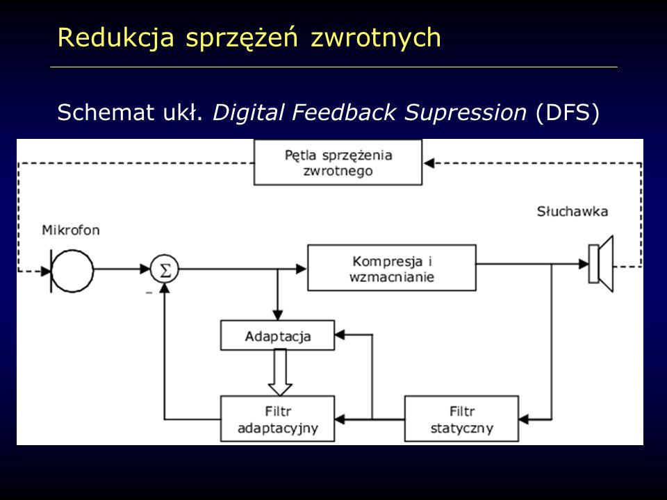 Redukcja sprzężeń zwrotnych Schemat ukł. Digital Feedback Supression (DFS)