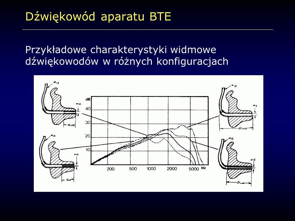 Dźwiękowód aparatu BTE Przykładowe charakterystyki widmowe dźwiękowodów w różnych konfiguracjach