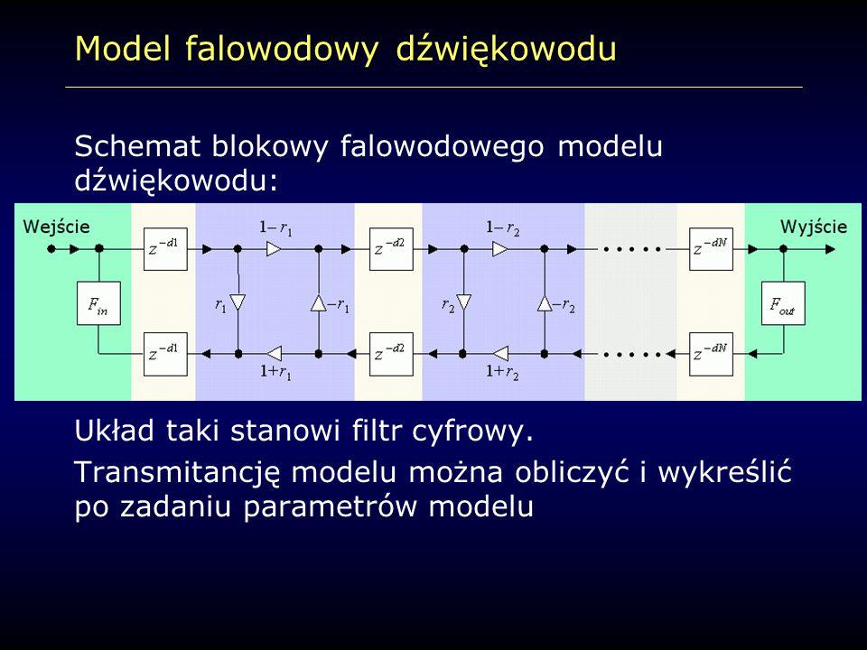 Model falowodowy dźwiękowodu Schemat blokowy falowodowego modelu dźwiękowodu: Układ taki stanowi filtr cyfrowy. Transmitancję modelu można obliczyć i