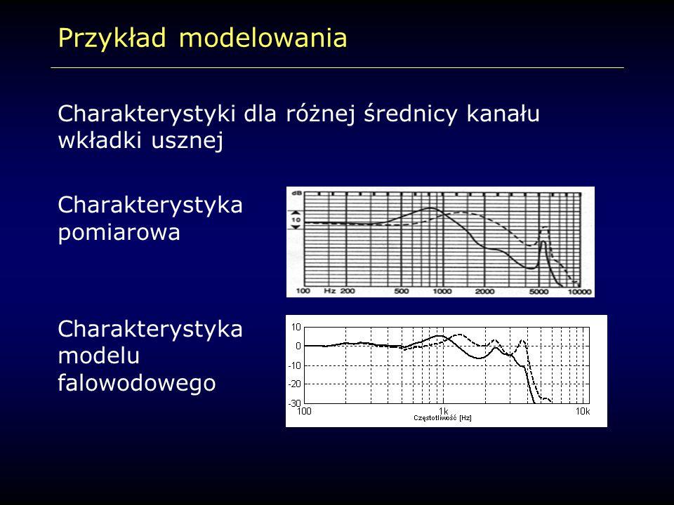 Przykład modelowania Charakterystyki dla różnej średnicy kanału wkładki usznej Charakterystyka pomiarowa Charakterystyka modelu falowodowego