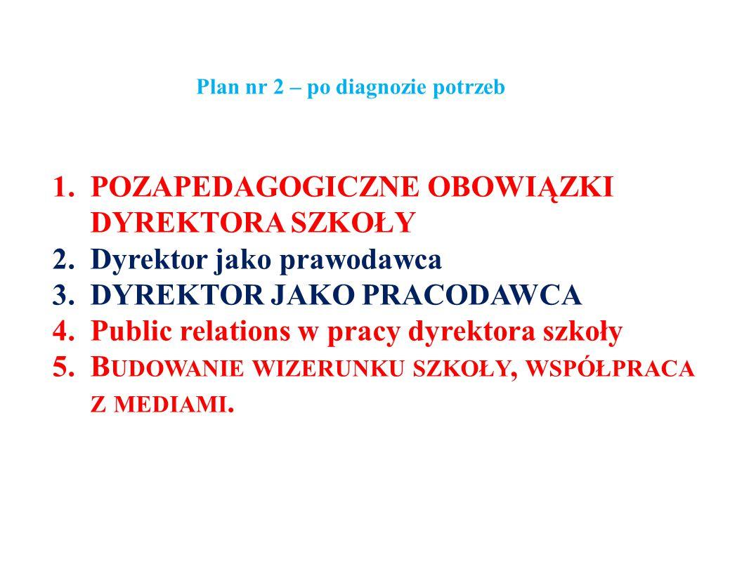 Plan nr 2 – po diagnozie potrzeb 1.POZAPEDAGOGICZNE OBOWIĄZKI DYREKTORA SZKOŁY 2.Dyrektor jako prawodawca 3.DYREKTOR JAKO PRACODAWCA 4.Public relation
