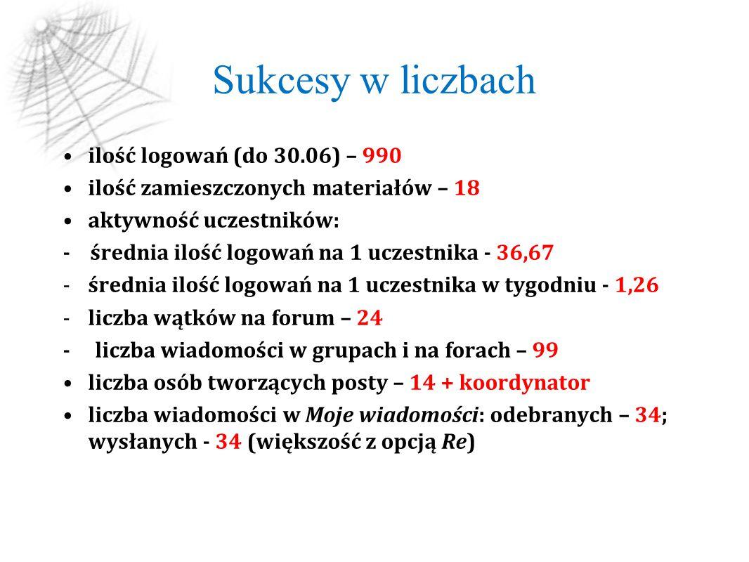 Sukcesy w liczbach ilość logowań (do 30.06) – 990 ilość zamieszczonych materiałów – 18 aktywność uczestników: - średnia ilość logowań na 1 uczestnika