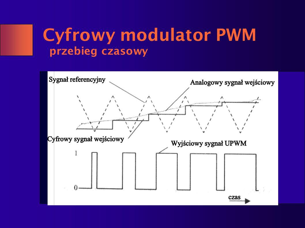 Cyfrowy modulator PWM przebieg czasowy