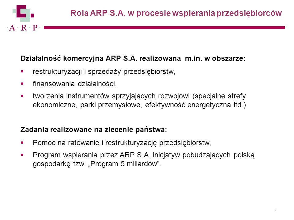 Rola ARP S.A. w procesie wspierania przedsiębiorców Działalność komercyjna ARP S.A. realizowana m.in. w obszarze:  restrukturyzacji i sprzedaży przed