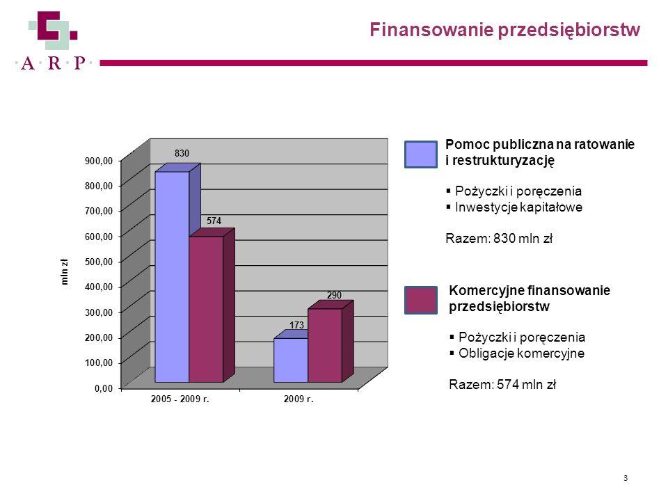 Finansowanie przedsiębiorstw 3 Pomoc publiczna na ratowanie i restrukturyzację  Pożyczki i poręczenia  Inwestycje kapitałowe Razem: 830 mln zł Komer